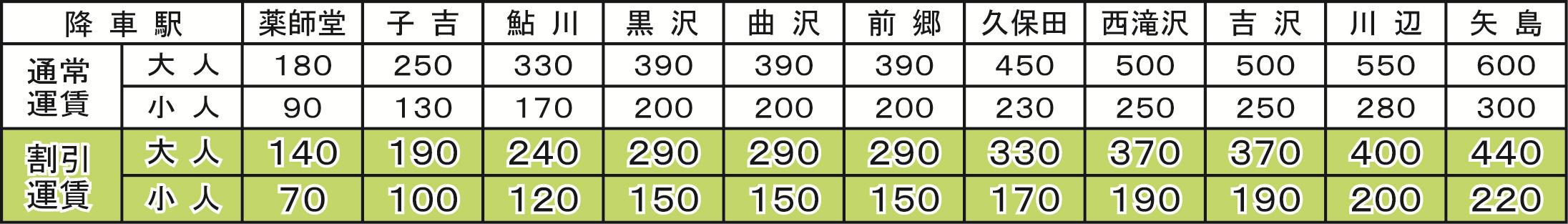 カダーレ割引きっぷ運賃表