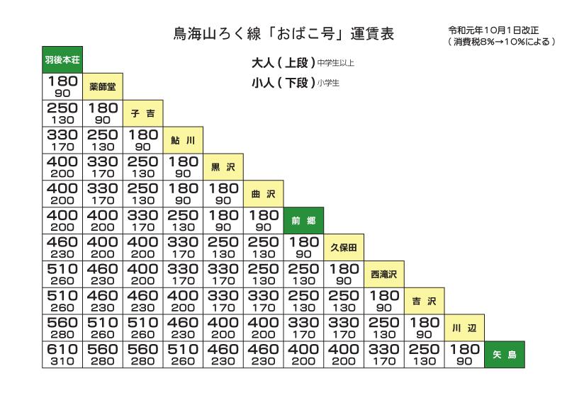 10月改定運賃表